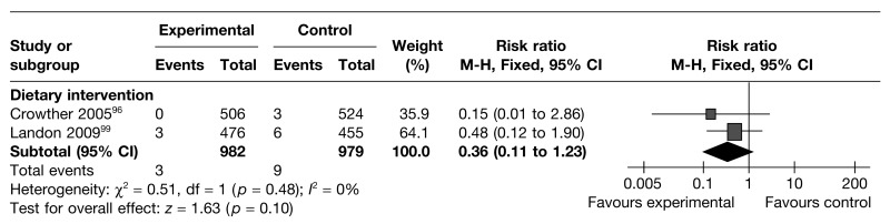 FIGURE 31. Effect of weight management interventions on birth trauma.
