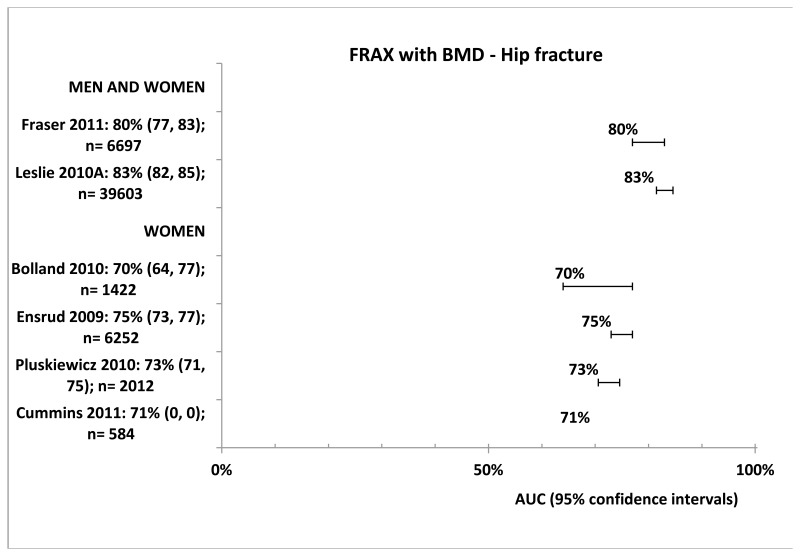 Figure 6. FRAX with BMD Hip fracture.