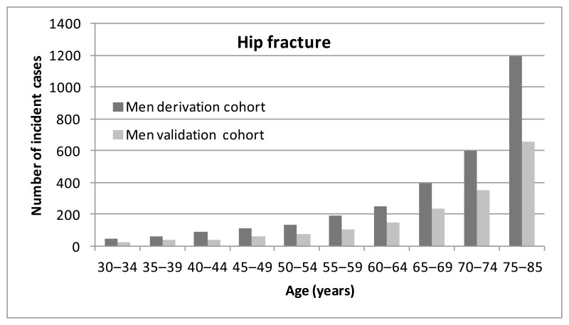 Figure 2. Number of incident cases of hip fracture (number of fractures) by age in men (from Hippisley-Cox 2009).