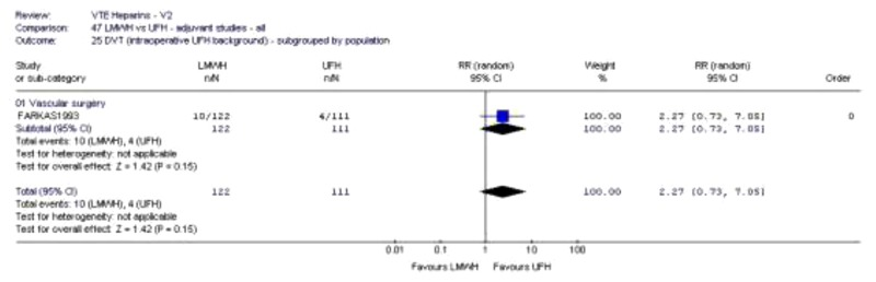 Forest Plot 188. LMWH + Intraoperative UFH vs UFH + Intraoperative UFH – DVT.
