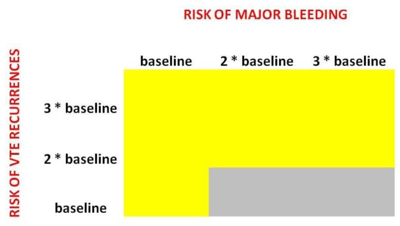Figure 5. Two-way sensitivity analysis in patients with initial PE - risk of VTE recurrences vs risk of major bleeding.
