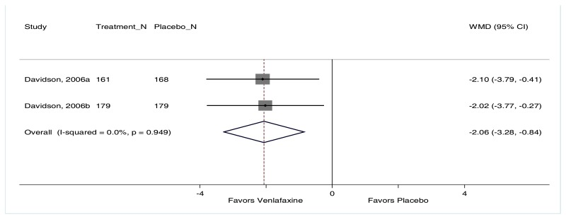 "Figure F-100 is titled ""Change in SDS for venlafaxine compared with placebo."" The figure displays a forest plot reporting the weighted mean difference in SDS scores for patients treated with venlafaxine versus placebo. The plot depicts greater reductions in SDS scores for patients treated with venlafaxine than placebo (2 trials, weighted mean difference −2.06, 95% CI −3.28 to −0.84, I2=0.0%)."