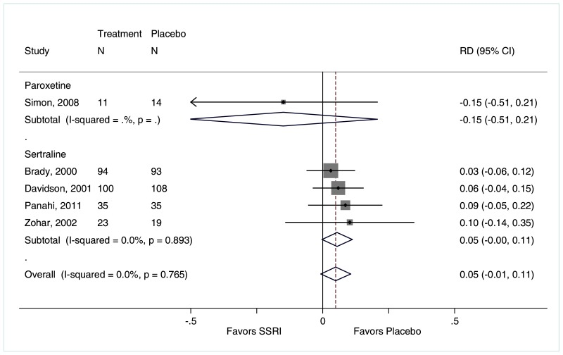 "Figure F-165 is titled ""Rate of drowsiness for SSRIs compared with placebo."" The figure displays a forest plot reporting the risk difference of drowsiness for SSRIs compared with placebo stratified by paroxetine compared with placebo and sertraline compared with placebo. The forest plot depicts that a lower rate of drowsiness occurred among patients treated with paroxetine (1 trial, risk difference −0.15, 95% CI −0.51 to 0.21) compared with placebo and that a higher rate of drowsiness occurred in patients treated with sertraline (4 trials, risk difference 0.05, 95% CI −0.00 to 0.11, I2=0.0%) compared with placebo. Overall there was a 5% higher rate of drowsiness related to SSRIs than placebo (risk difference 0.05, 95% CI −0.01 to 0.11, I2=0.0%)."