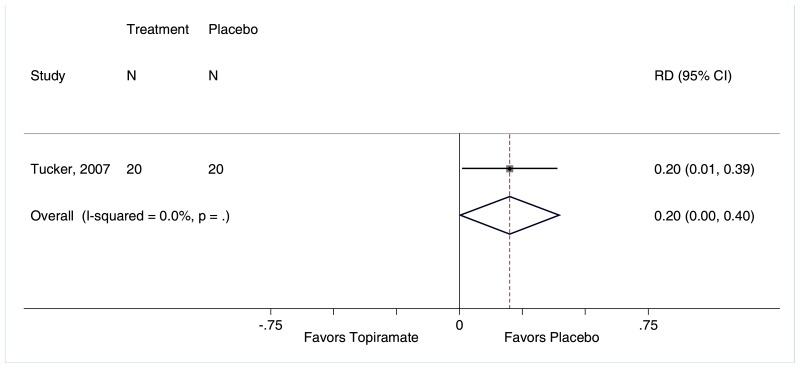 "Figure F-176 is titled ""Rate of fatigue for topiramate compared with placebo."" The figure displays a forest plot reporting the risk difference of fatigue for topiramate compared with placebo. The forest plot depicts a higher rate of fatigue among patients treated with topiramate (1 trial, risk difference 0.20, 95% CI 0.00 to 0.40) compared with placebo."