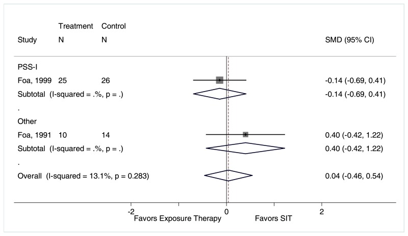 "Figure F-31 is titled ""PTSD symptom reduction for exposure therapy compared with stress inoculation therapy, by instrument: Sensitivity analysis studies with high risk of bias."" This figure displays a forest plot reporting the standardized mean difference in PTSD symptom scores, as measured by the PSS-I and other instruments, for exposure therapy compared to stress inoculation therapy. The plot depicts greater PTSD symptom reduction for patients treated with exposure therapy compared to stress inoculation therapy, as measured by the PSS-I (1 trial, standardized mean difference −0.14, 95% CI −0.69 to 0.41). Conversely, the plot depicts a greater reduction in PTSD symptoms for patients treated with stress inoculation therapy than exposure therapy, as measured by other instruments (1 trial, standardized mean difference 0.40, 95% CI −0.42 to 1.22). The overall analysis favors stress inoculation therapy (standardized mean difference 0.04, 95% CI −0.46 to 0.54, I2 = 13.1%)."
