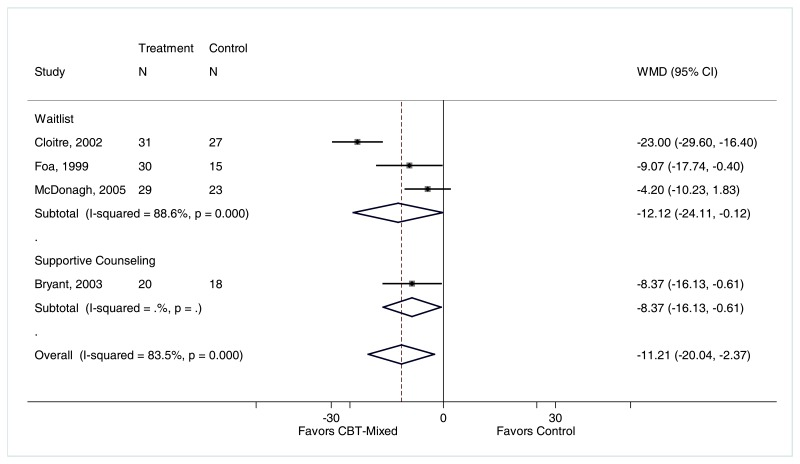 "Figure F-53 is titled ""Change in STAI for CBT-mixed compared with control, by type of comparator."" The figure displays a forest plot reporting weighted mean difference of STAI stratified by CBT-mixed compared to waitlist and CBT-mixed compared to supportive counseling. The plot depicts a greater reduction in STAI scores for patients treated with CBT-mixed than waitlist (3 trials, weighted mean difference −12.12, 95% CI −24.11 to −0.12, I2 = 88.6%) or supportive counseling (1 trial, weighted mean difference −8.37, 95% CI −16.13 to −0.61). The overall analysis favored CBT-mixed (weighted mean difference −11.21, 95% CI −20.04 to −2.37, I2 =83.5%)."