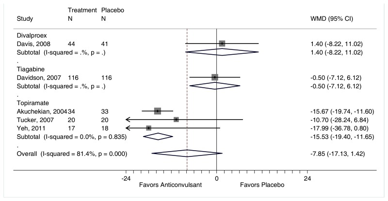 "Figure F-90 is titled ""Change in CAPS for anticonvulsants compared with placebo."" The figure displays a forest plot reporting the weighted mean difference in CAPS scores stratified by divalproex versus placebo, tiagabine versus placebo, and topiramate versus placebo. The plot depicts a greater reduction in CAPS scores for patients treated with placebo than divalproex (1 trial, weighted mean difference 1.40, 95% CI −8.22 to 11.02). On the other hand, the plot also depicts greater reductions in CAPS scores for patients treated with tiagabine (1 trial, weighted mean difference −0.50, 95% CI −7.12 to 6.12) or topiramate (3 trials, weighted mean difference −15.53, 95% CI −19.40 to −11.65, I2=0.0%) than placebo. The overall analysis favored anticonvulsants (weighted mean difference −7.85, 95% CI −17.13 to 1.42, I2=81.4%)."