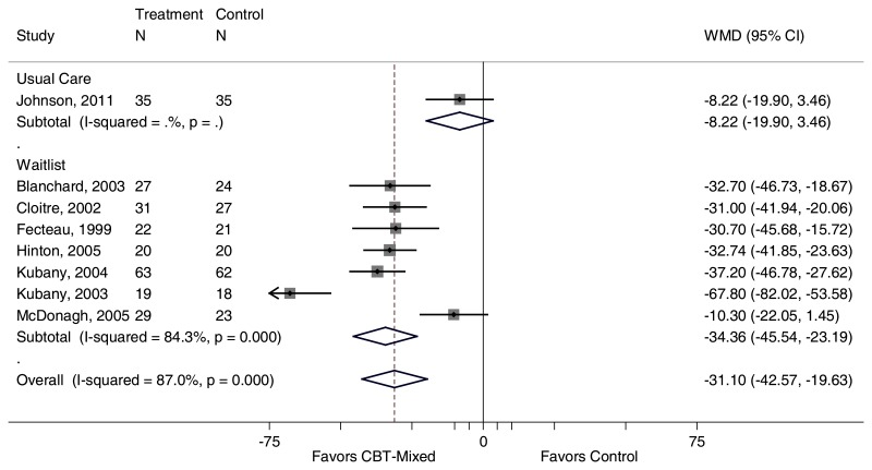 "Figure 15 is titled ""Mean change from baseline in CAPS for CBT-Mixed interventions compared with control, by comparator. "" The figure displays a forest plot reporting the weighted mean difference in CAPS stratified by CBT-mixed versus usual care and CBT-mixed versus waitlist. Data for Figure 15 are presented in Appendix F. This figure is described further in the ""PTSD Symptom Reduction"" section as follows: ""Our meta-analysis found greater reduction in PTSD symptoms for CBT-mixed interventions than for inactive controls (weighted mean difference, −31.1). Statistical heterogeneity was substantial (I2=87%)."""