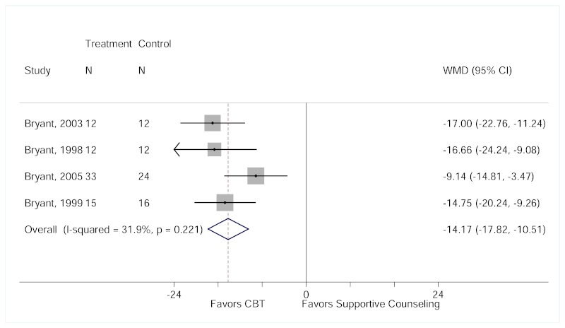 "Figure H3 is titled ""Mean change from baseline to end of treatment in IES Avoidance Subscale symptom scores for CBT compared with SC."" The figure displays a forest plot reporting the change in weighted mean difference in IES Avoidance symptom scores between the CBT group and the supportive counseling group after including the high risk of bias study Bryant, 1999. The sensitivity analysis results show that the CBT group experienced a significantly greater reduction in IES Avoidance scores at the end of treatment compared to the supportive counseling group (weighted mean difference, −14.17, 95% CI, −17.82 to −10.51). Overall I2 = 31.9%."