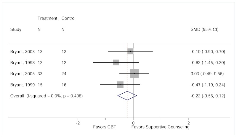 "Figure H9 is titled ""Mean change from baseline to end of treatment in depression symptom scores for CBT compared with SC."" The figure displays a forest plot reporting the change in standardized mean difference in depression symptom scores measured using the BDI or the BDI-2 between the CBT group and the supportive counseling group after including the high risk of bias study Bryant, 1999. The sensitivity analysis results show no statistically significant difference in depression symptom score changes at the end of treatment in the CBT group compared to the supportive counseling group (standardized mean difference, −0.22, 95% CI, −0.56 to 0.12). Overall I2 = 0.0%."