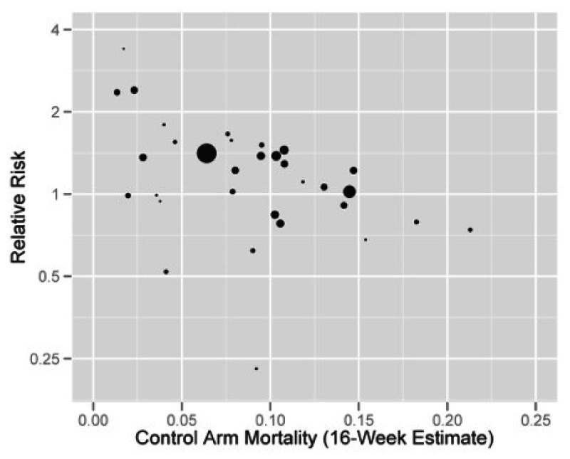 "Figure 12 is a plot of control arm mortality rate during ESA treatment and the four following weeks versus relative risk plotted on a logarithmic scale. This figure is described further in section ""Evidence Regarding the Class of Erythropoietic-Stimulating Agents"" as follows: ""plots the 16-week mortality rate in the control arms (either reported in Bohlius et al. for trials with 12-weeks ESA treatment, or estimated for trials of different length) against the logarithm of on-study relative risk of mortality. The depiction is consistent with a higher relative risk in trials with lower control arm mortality rates. Moreover, when included in a model, control arm mortality modified the relative effect (p=0.002)."""