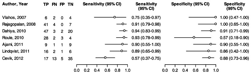 Figure 8. Sensitivity and specificity of TRV/VTIRVOT for diagnosis of PAH. This figure presents the sensitivity and specificity for seven studies that evaluated the echocardiographic estimation of PVR using TRV/VTIRVOT against RHC diagnosis of elevated PVR. Sensitivity ranged from 57 to 94 percent, while specificity ranged from 57 to 100 percent.