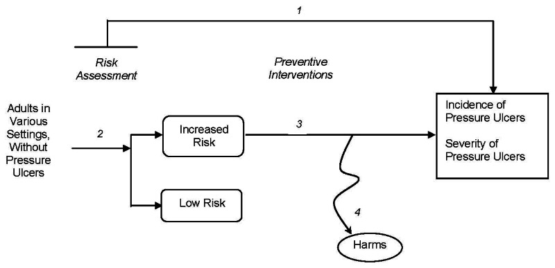Figure 1 is an analytic framework that depicts the events that individuals experience while undergoing risk assessment and implementation of preventive interventions for pressure ulcers. The figure illustrates how an asymptomatic patient population undergoes risk assessment, and how patients found to be at high risk are enrolled in preventive intervention designed to reduce outcomes of pressure ulcer incidence and severity. The patient population of interest is adults in various settings without pressure ulcers. Risk assessment stratifies these patients into high and low risk. High-risk patients receive preventive interventions. The outcomes of interest are pressure ulcer incidence and severity. The figure also depicts the possibility of harms or adverse events occurring as a result of preventive interventions.