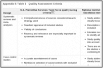 Appendix B Table 2. Quality Assessment Criteria.