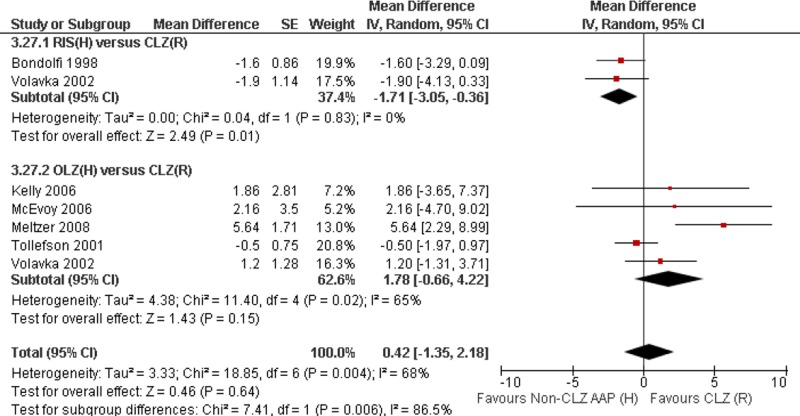 Figure A3.27. Forest plot for high dose non-CLZ AAP versus std dose CLZ: Body weight (kg) (WMD of changes from baseline (95% CI)) — subgroup by drug.