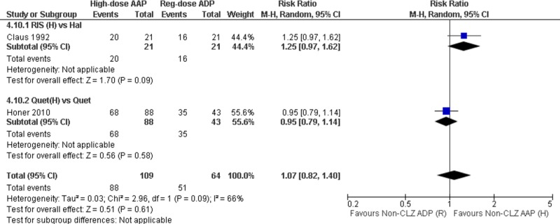 Figure A4.10. High dose non-CLZ AAP versus non-CLZ APD: Persistence with therapy (RR (95% CI)) — subgroup by drug.