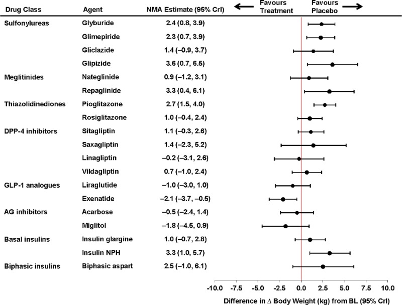 Figure 6. Sensitivity Analysis for Body Weight — Individual Agent Level Network Meta-analysis.