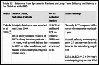Table 12. Evidence from Systematic Reviews on Long-Term Efficacy and Safety of Somatropin Therapy for Children with GHD.