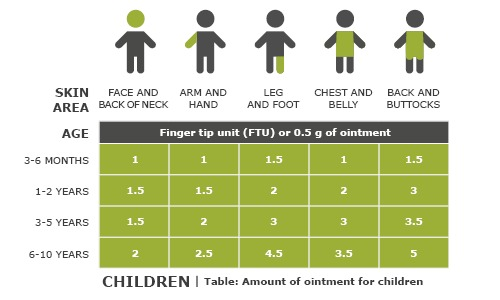 Illustration: Recommended amount of cream for different areas of the body in children of different ages