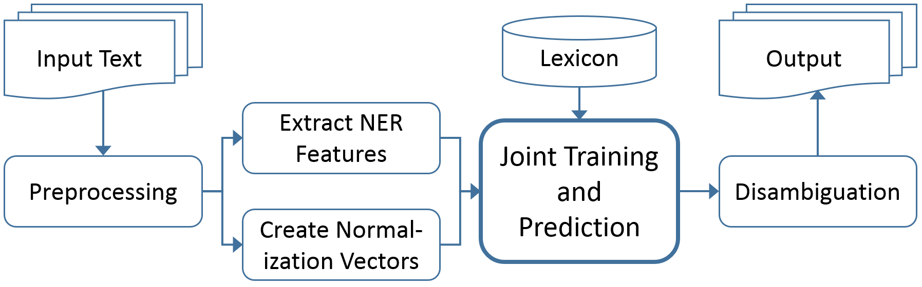 TaggerOne: Joint Named Entity Recognition and Normalization