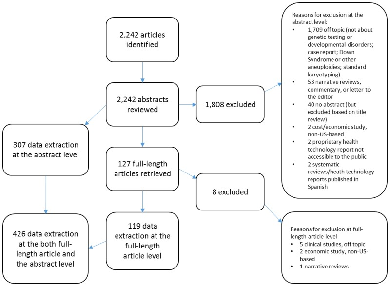 Developmental Disabilities Medlineplus >> Figure 1 Literature Review Workflow Genetic Testing For