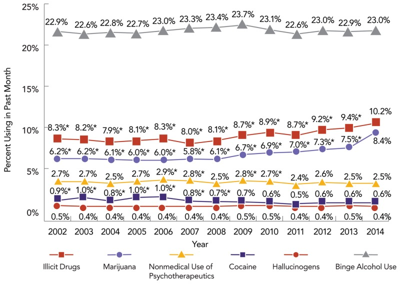 Figure 1.2Trends in Binge Drinking and Past 30-Day Use of Illicit Drugs  among Persons Aged 12 Years or Older, 2014 National Survey on Drug Use and  Health ...