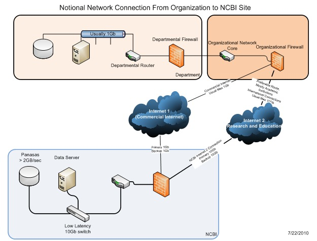 Figure 1: [Notional Network Connection an Organization to NCBI