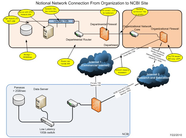 Figure 2: [Notional Network Highlighting Common Performance