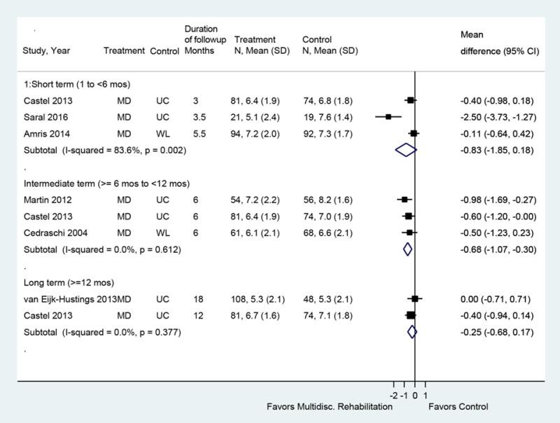 Figure 49, Multidisciplinary rehabilitation versus usual
